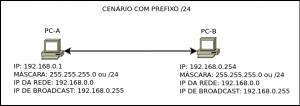 Cenário com prefixo /24
